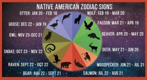 American zodiac totems