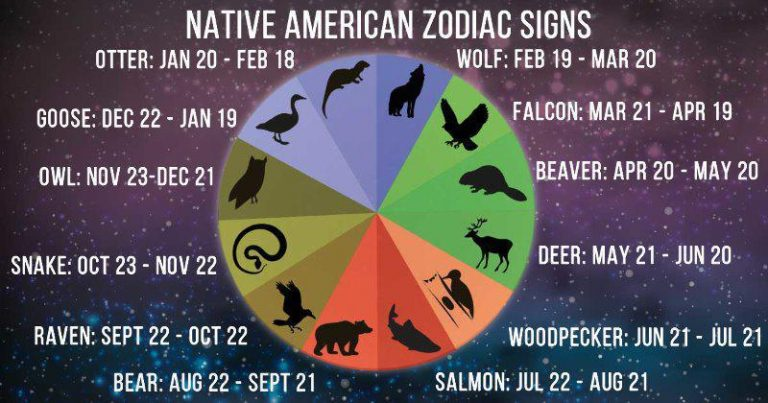 What is Native American Astrology and how does it work?
